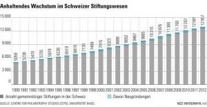 Stiftungen Schweiz