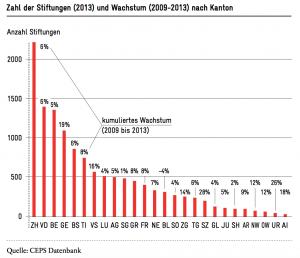 Stiftung Schweiz Zahlen