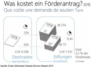 Medienmitteilung: Erster Schweizer Grantee Review Report