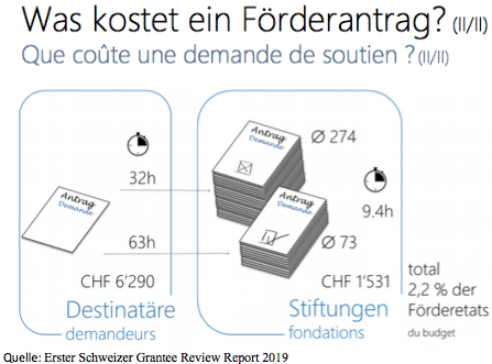 Erster Schweizer Grantee Review Report